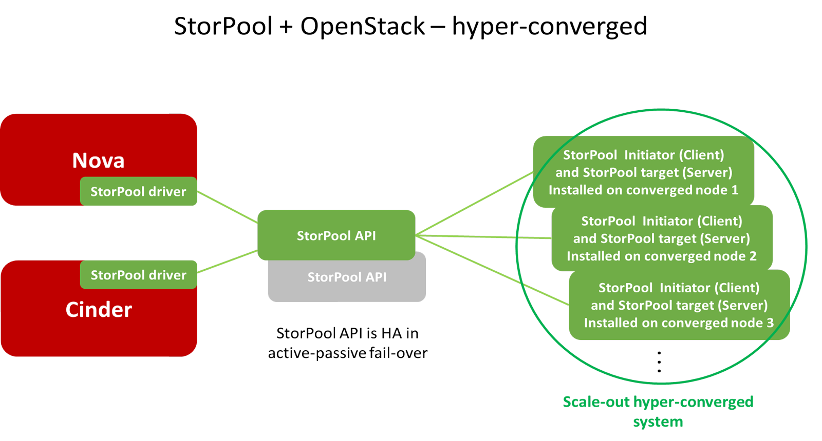 StorPool - OpenStack storage solution