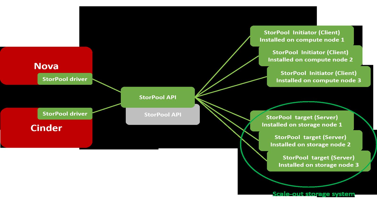 StorPool - OpenStack storage solution