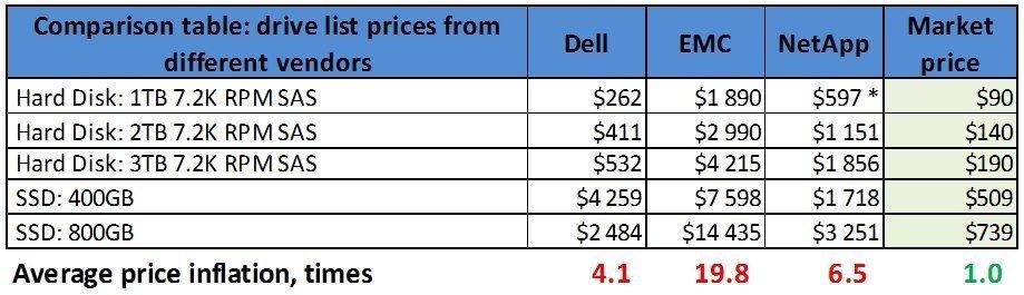 Storage Vendors Comparison