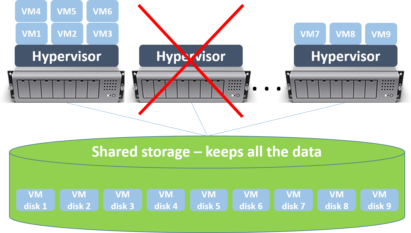 Why Shared Storage is Critical and How Can it Benefit the
