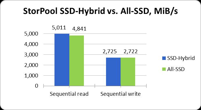 SSD-Hybrid vs All-SSD - MiBs