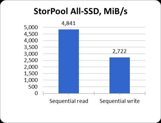 StorPool All-SSD MBs