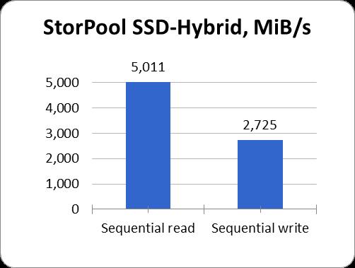 StorPool SSD-Hybrid MBs