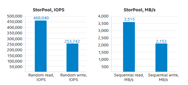 Intel and Storpool solution brief performance results