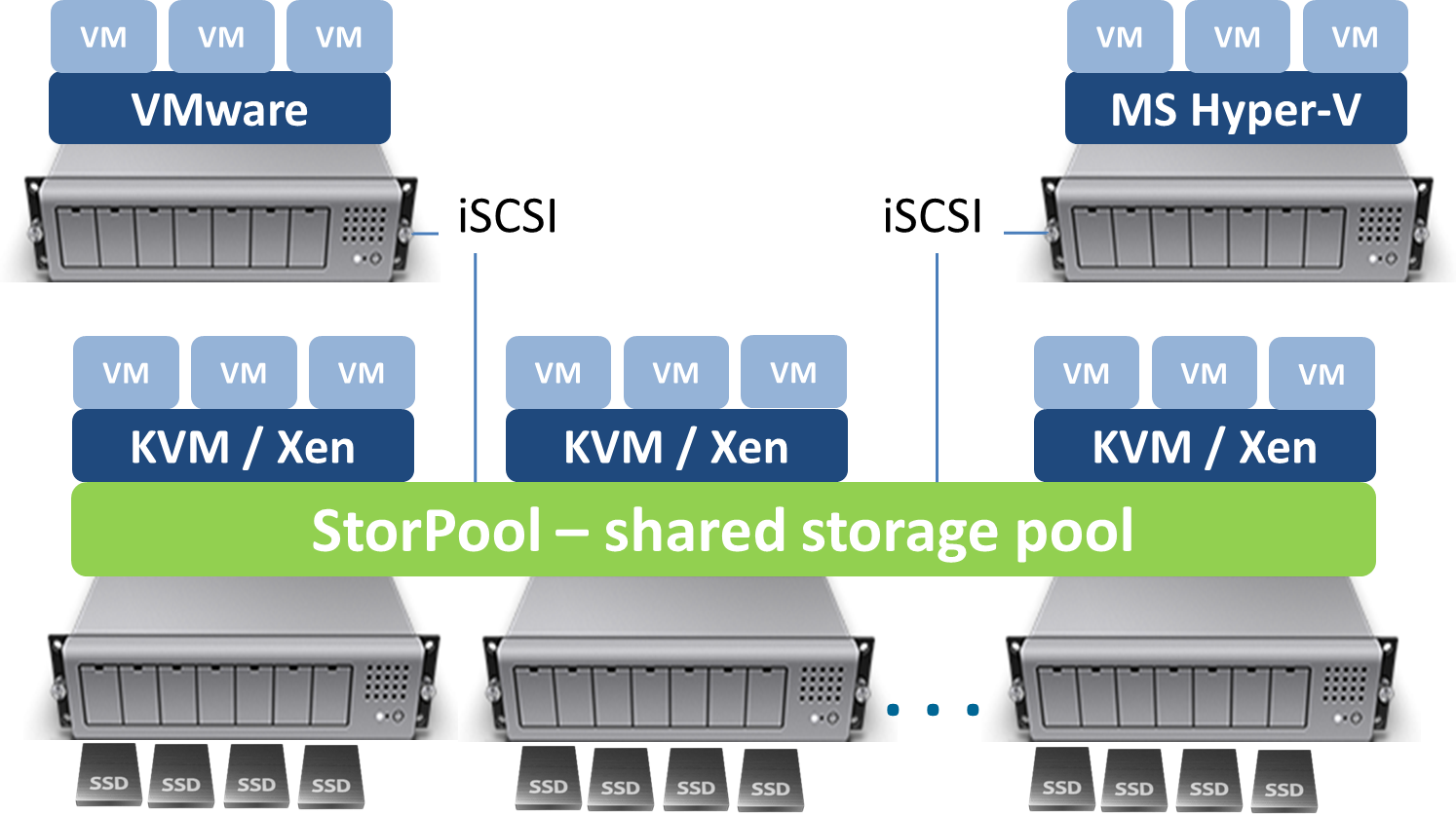 StorPool software-defined architecture