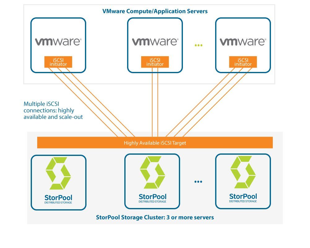 StorPool Storage for VMware ESXi clouds and virtualization
