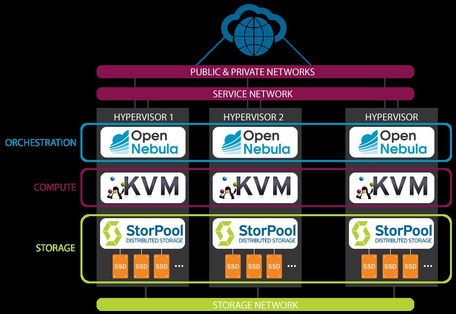 OpenNebula storage