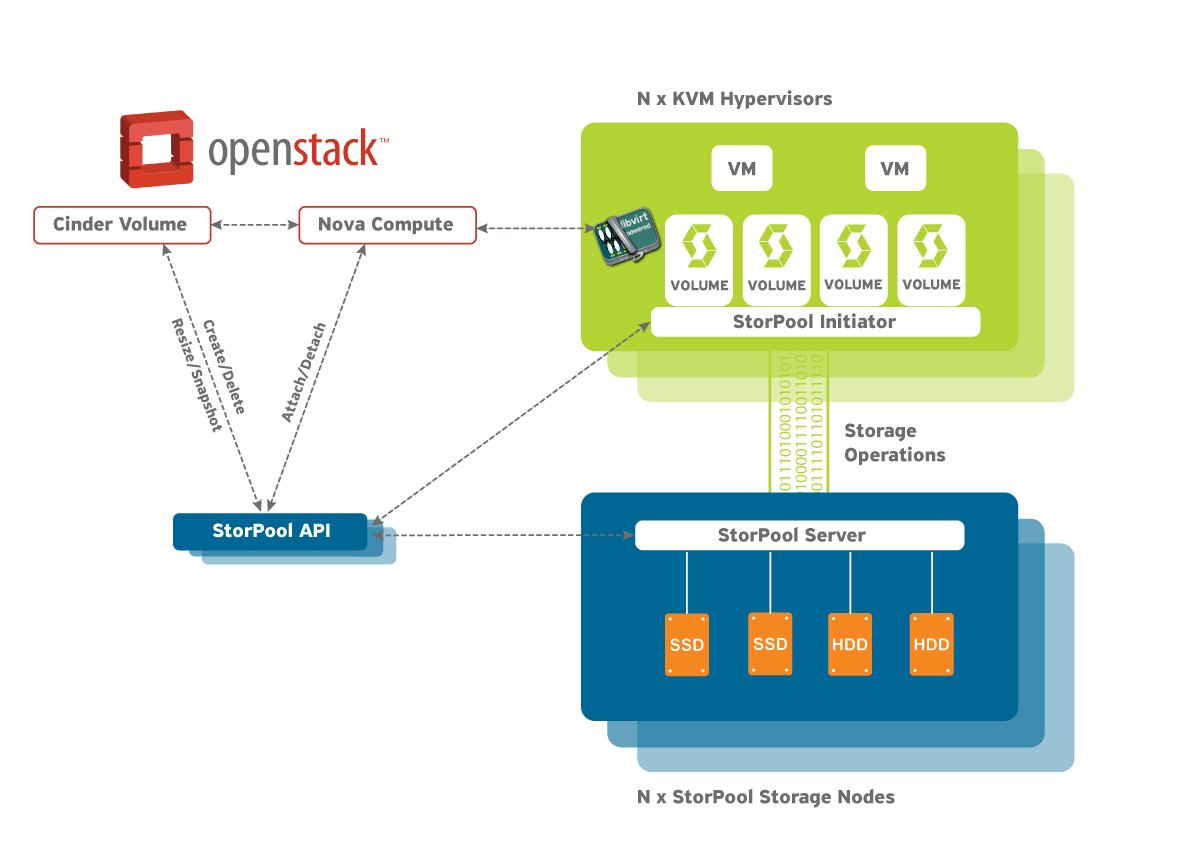 OpenStack-Integration-StorPool-storage