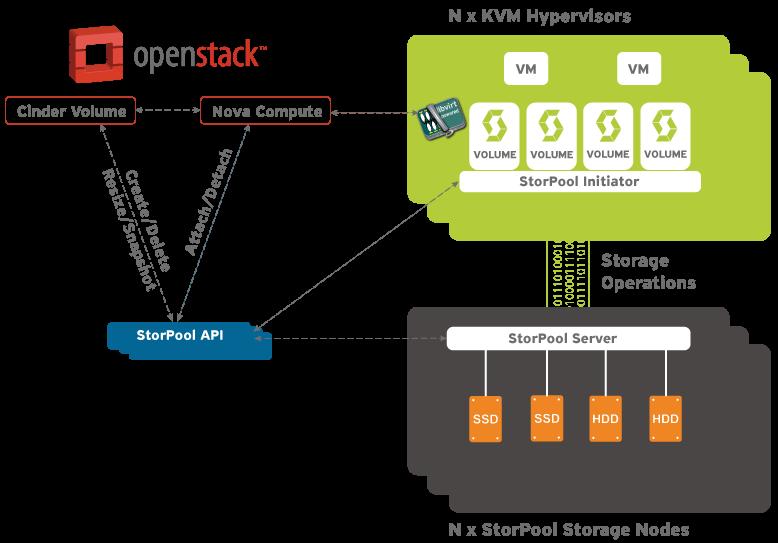 OpenStack storage