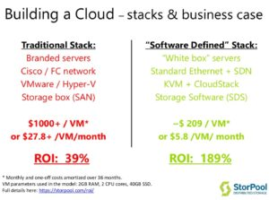 traditional-stack-vs-software-defined-stack