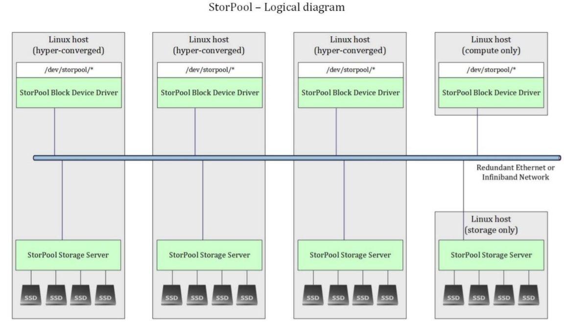 StorPool-CloudStack storage integration