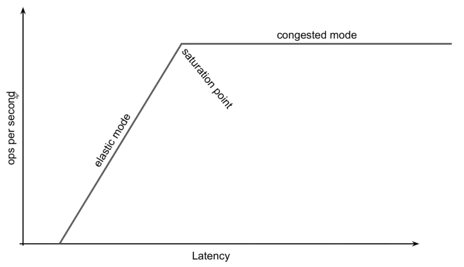 Storage Latency and Congestion: The metrics you need to track for