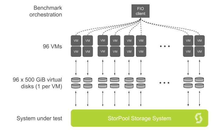 13 8 mln IOPS with StorPool - Performance Test Report