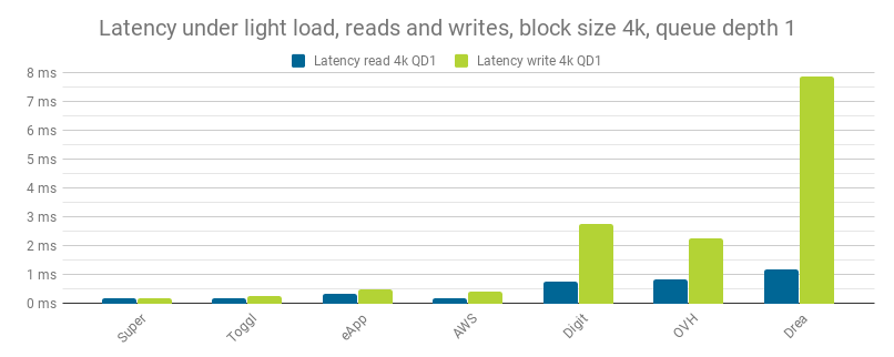 Latency under light load, reads and writes, block size 4k, queue depth 1