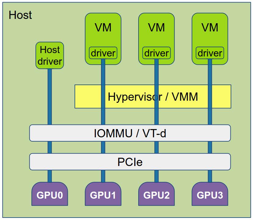PCI passthrough